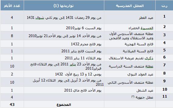 Fiche des vacances scolaires au Maroc 2010-2011