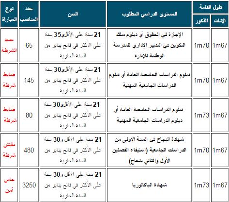 police maroc 2015