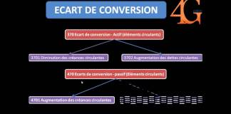 Ecart de conversion passif