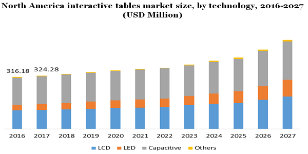 Interactive Tables Market To Exceed Revenue Of USD 1.5 Billion By 2027 Owing To Incorporation Of Multi-Touch Technology And Growing Preference For ...