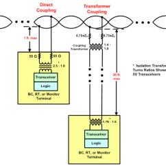 240 To 24 Volt Transformer Wiring Diagram Gas Solenoid Valve Q A Mil Std 1553 2013 01 25 11 32 46 Bus