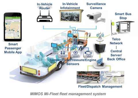 Using Iot To Drive Real Time Fleet Management Mimos Berhad