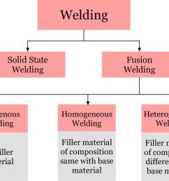 autogenous homogeneous and heterogeneous welding [ 1779 x 1397 Pixel ]