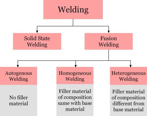small resolution of autogenous homogeneous and heterogeneous welding