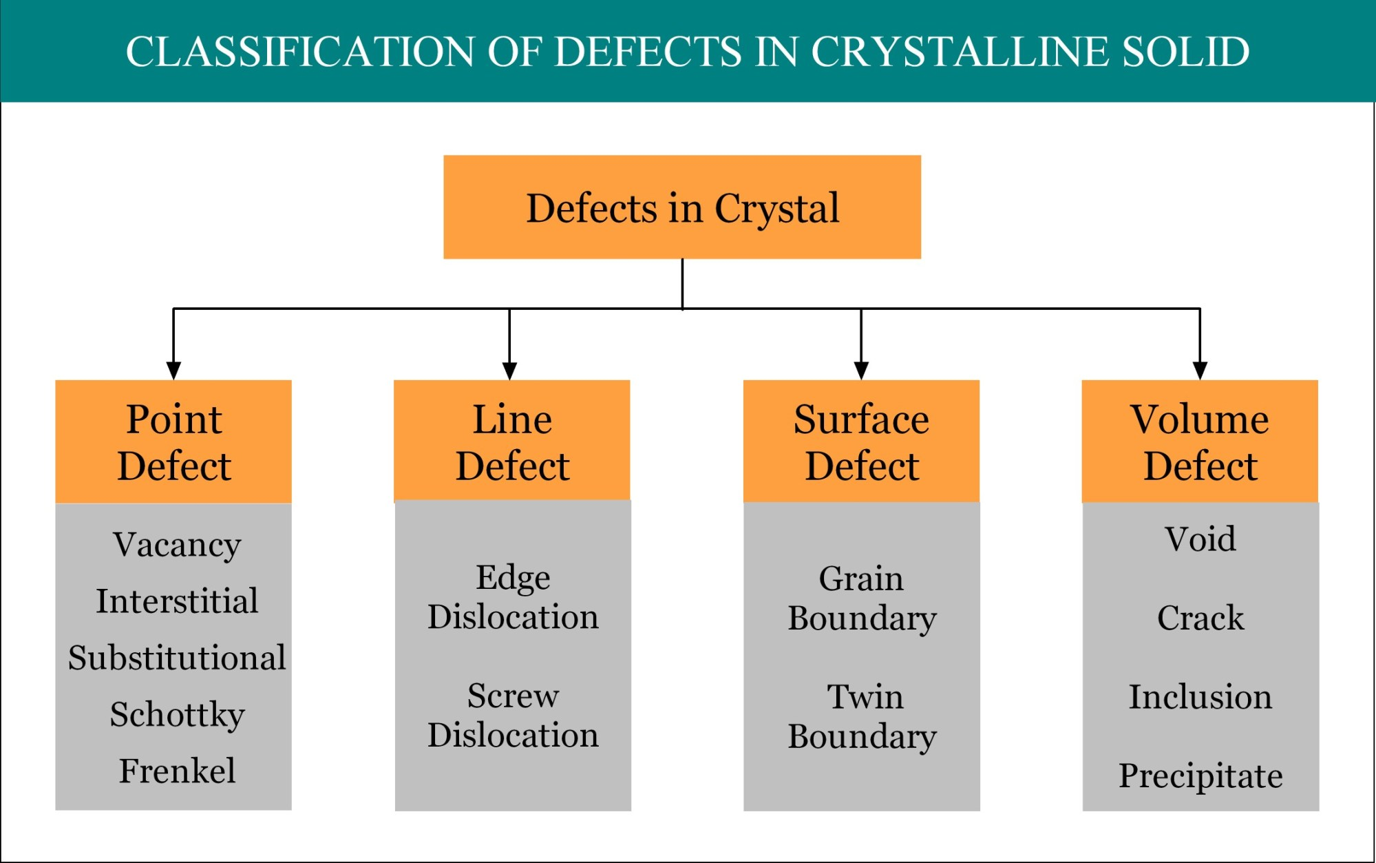 hight resolution of interstitial defect point defect defects in solid