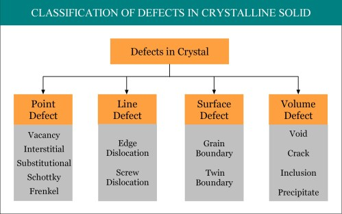 small resolution of interstitial defect point defect defects in solid