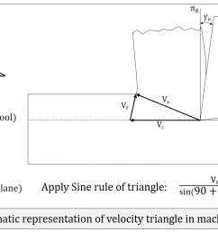 velocity triangle in machining cutting velocity chip velocity shear velocity [ 1755 x 786 Pixel ]