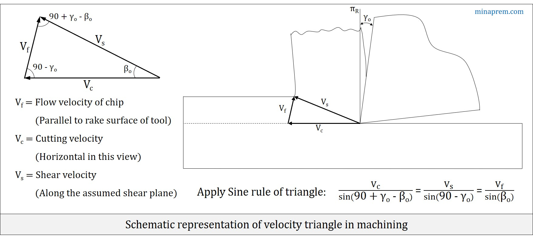 hight resolution of velocity triangle in machining cutting velocity chip velocity shear velocity