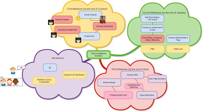 how to do uml diagrams transducer wiring diagram cacoo | top picks