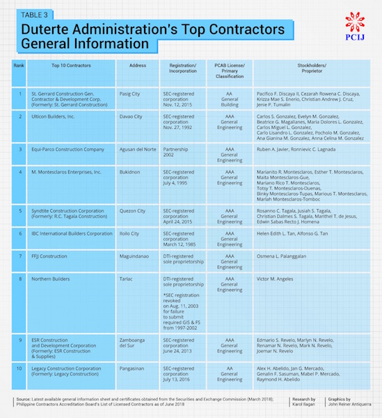Build, Build, Build' hits chokepoint: Top 10 contractors under DU30