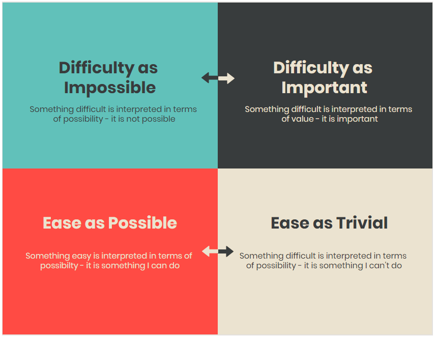 Ease-Difficulty matrix