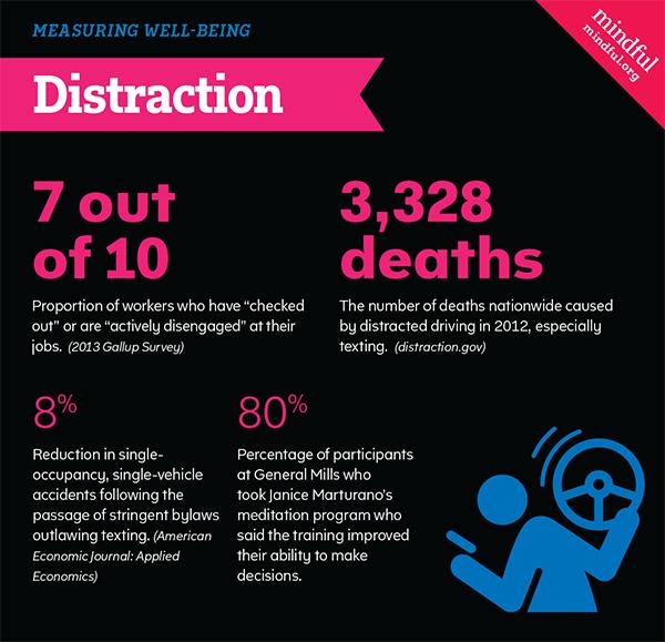 Distraction statistics