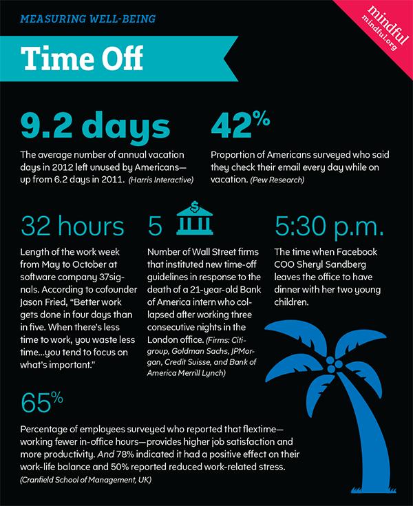 Time off statistics