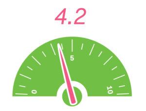 Average = 4.2