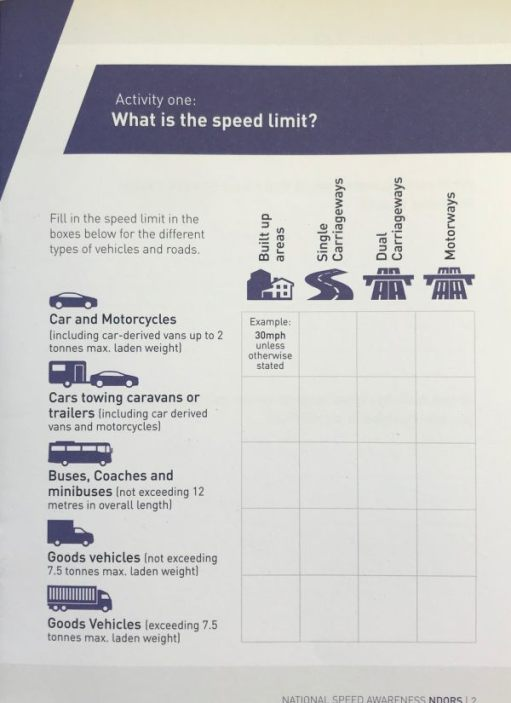 Speed Awareness Course: Speed Limit Knowledge Test.