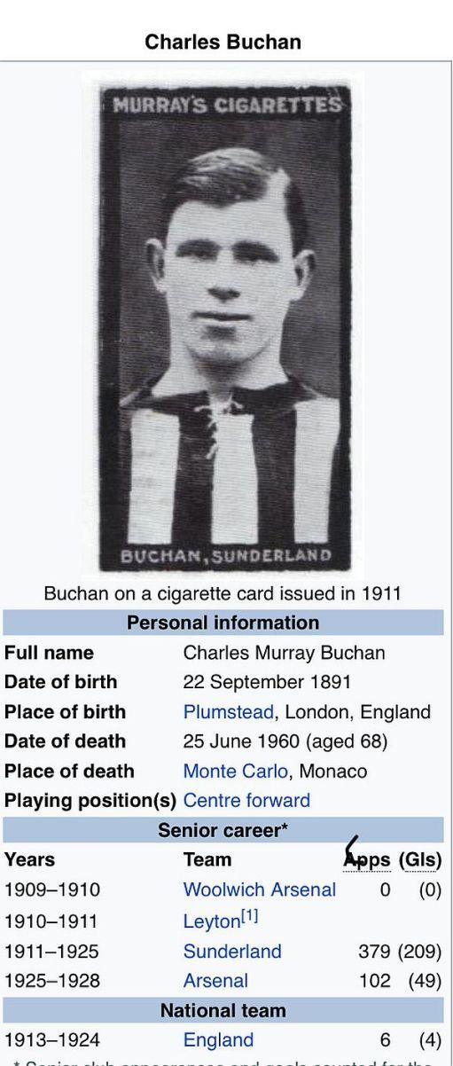 Charles Buchan Wikipedia Page.