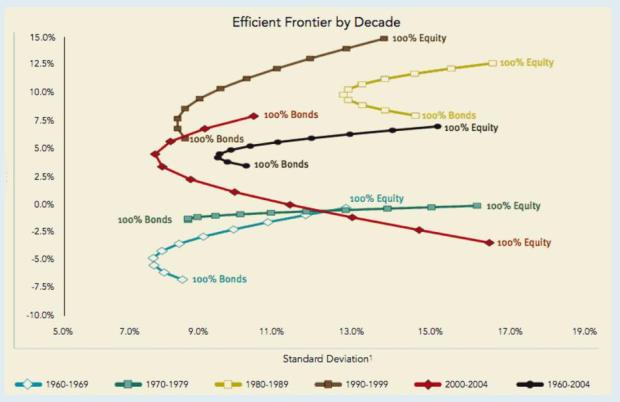efficient-frontiers-by-decade