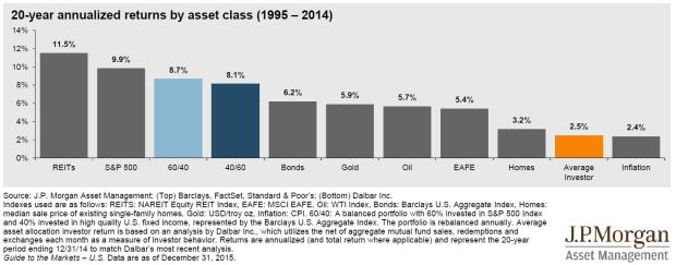 investment-performance-jp-morgan