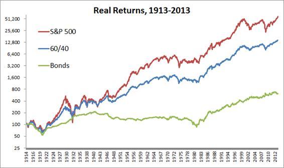 returns-60-40-bonds