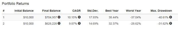 stock-bond-stats-1-port-vis