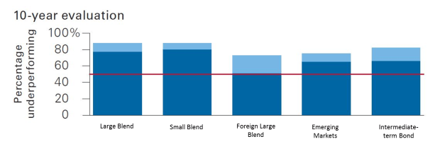 Vang Fund Underperformance bar chart