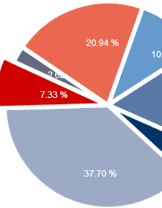 Free js chart pie also javascript library by mindfusion rh