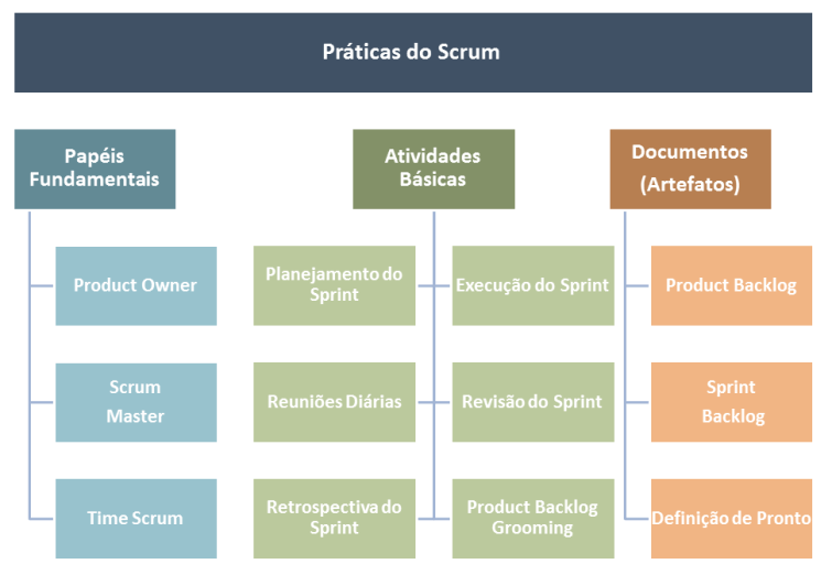 Práticas do Scrum