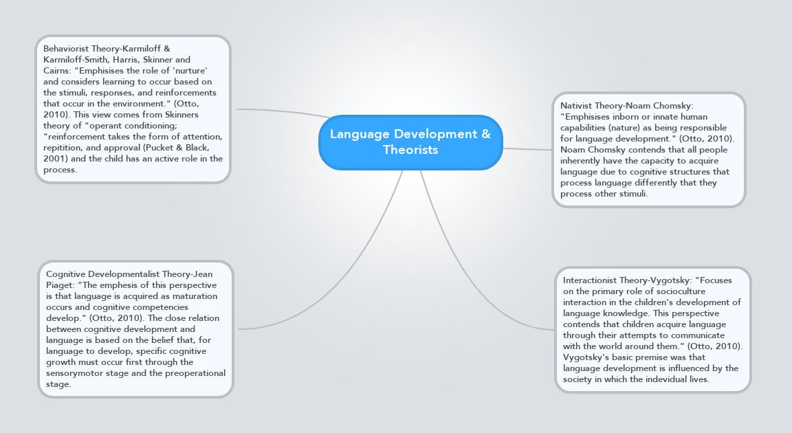 behaviorist language development