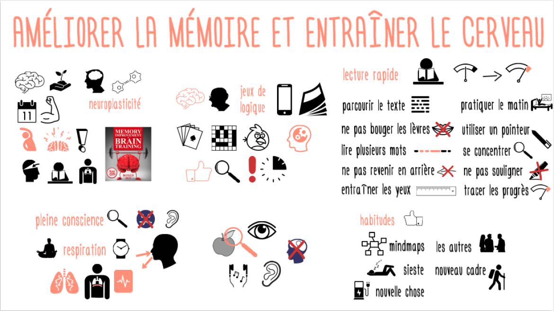 Améliorer la mémoire et entraîner le cerveau