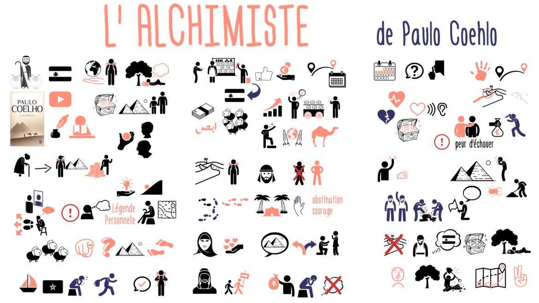 L'alchimiste de Paulo Coelho