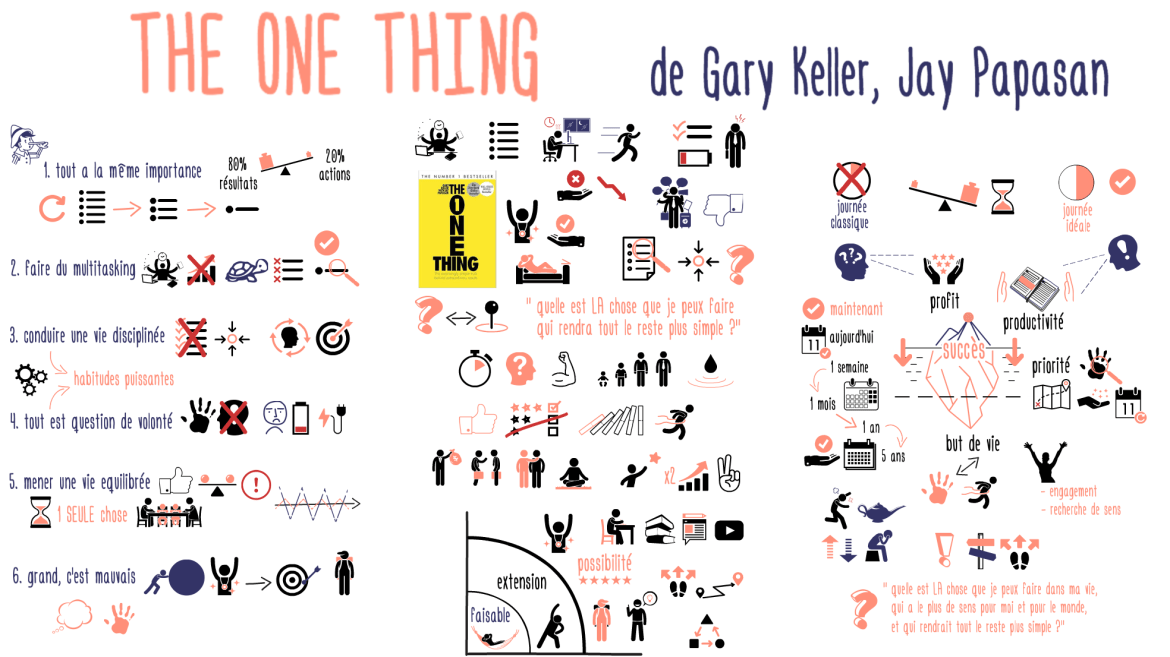 The ONE thing de Gary Keller et Jay Papasan