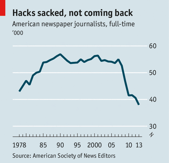US American newspaper journalists full-time job chart