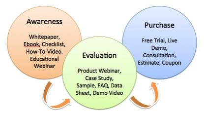 Marketing Awareness im Kaufprozess