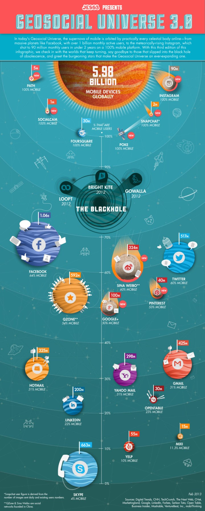 Mobile Social Media Nutzung Geosocial Universe Infographic JESS3