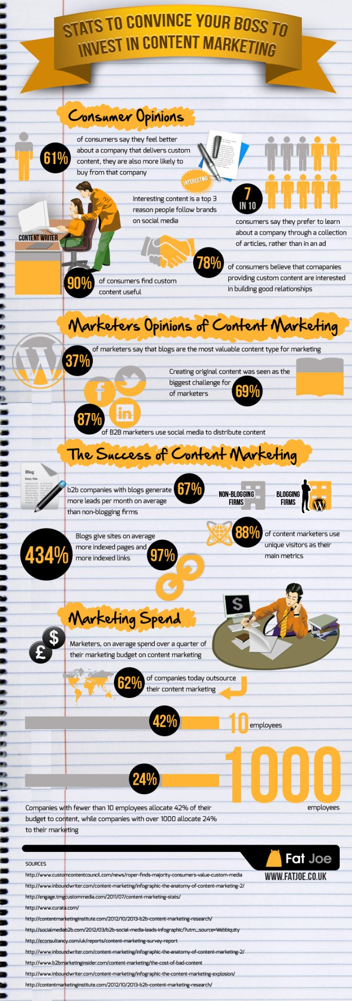 Content-Marketing-Social Media-Infografik