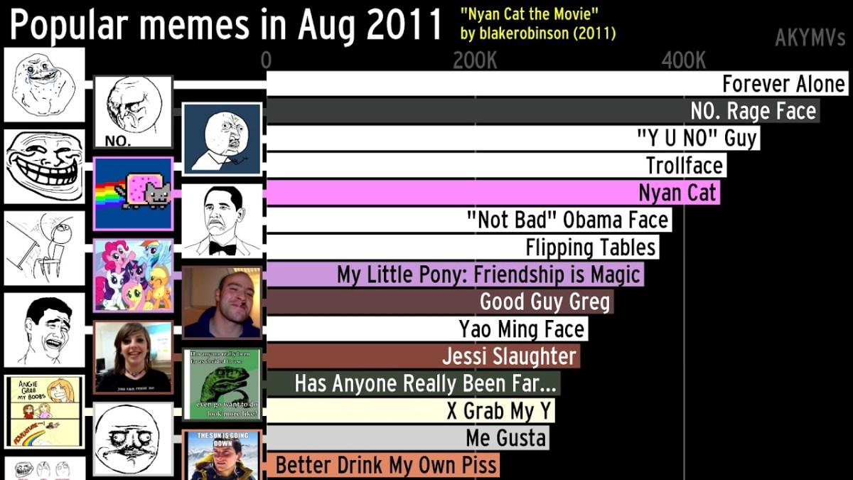 Die beliebtesten Memes von 2004 bis heute, sortiert nach Monat und Gebrauch