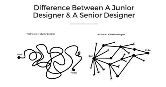 startup designers