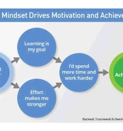 dr dweck s research into growth mindset changed education forever [ 1172 x 741 Pixel ]