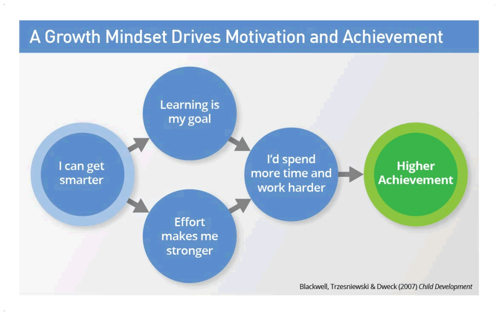 medium resolution of dr dweck s research into growth mindset changed education forever