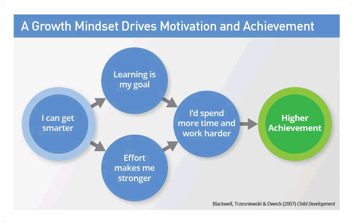 hight resolution of dr dweck s research into growth mindset changed education forever