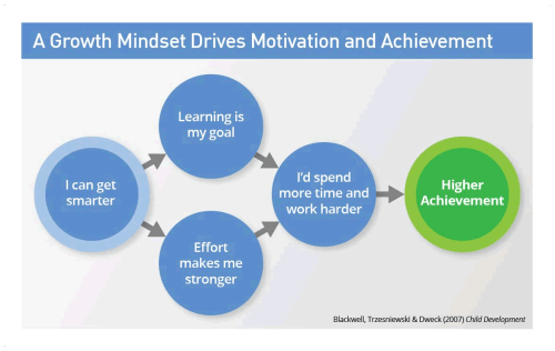 small resolution of dr dweck s research into growth mindset changed education forever