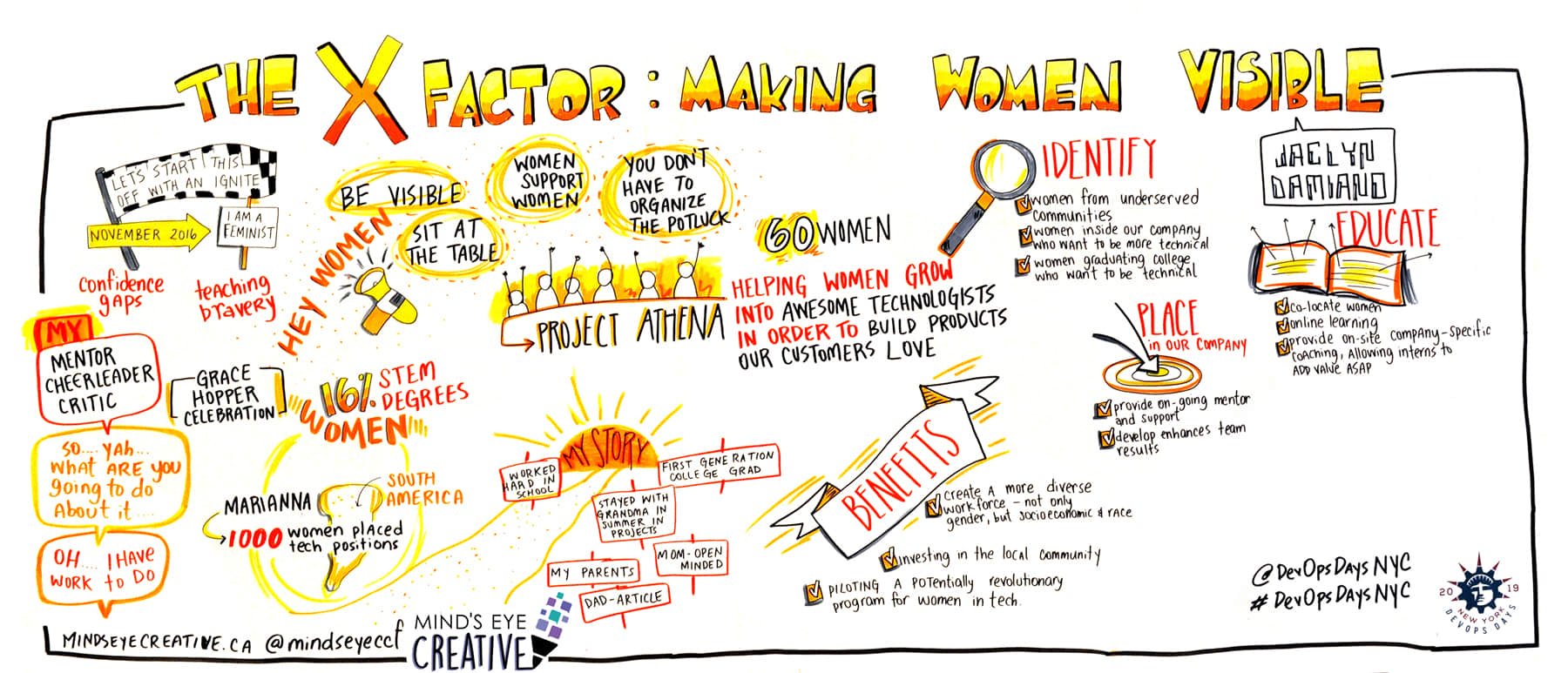 Graphic recording by Mind's Eye Creative at 2019 DevOps NYC