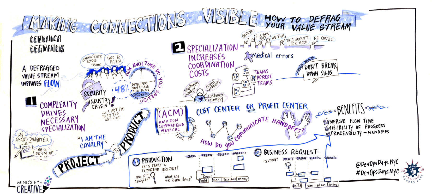Graphic recording of the 2019 DevOps event in NYC