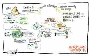Graphic facilitation at DevOps Days in Toronto