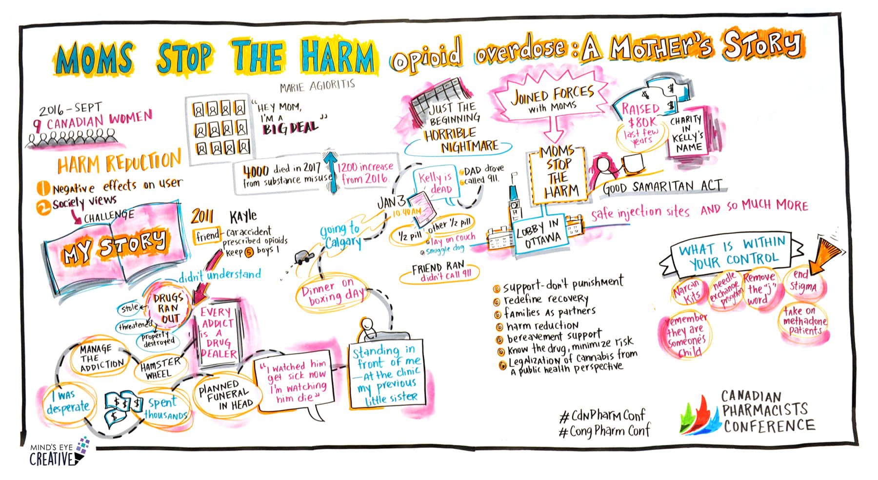graphic recording of Canadian Pharmacists conference