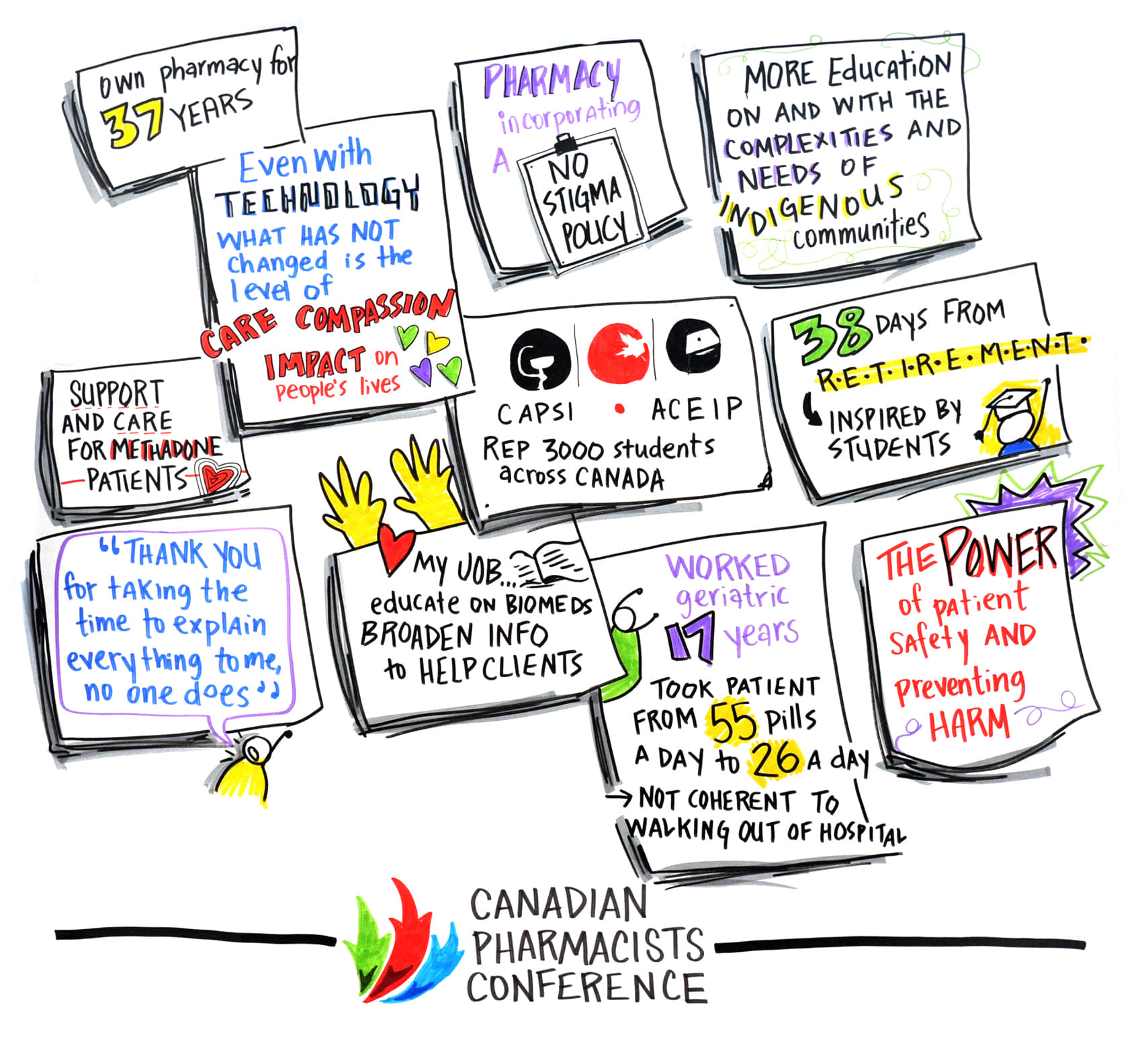 graphic recording of the Canadian pharmacists conference