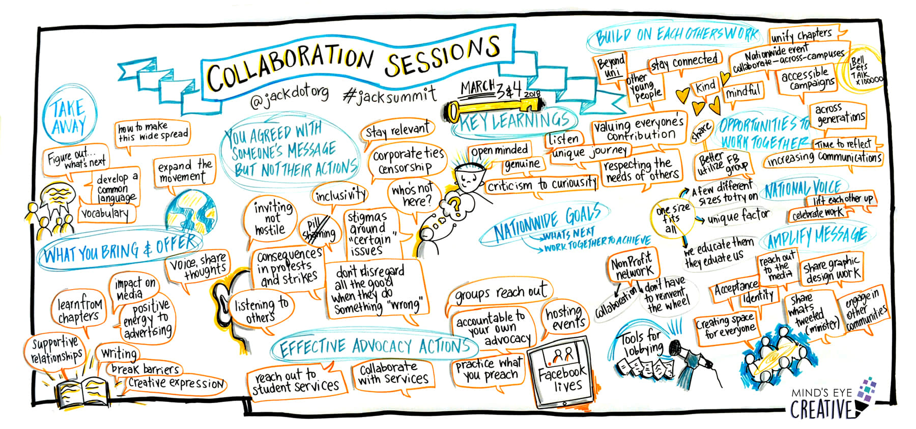 Graphic recording of activists collaborating at Jack summit event