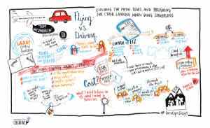 Graphic recording from DevOpsDays by Mind's Eye Creative