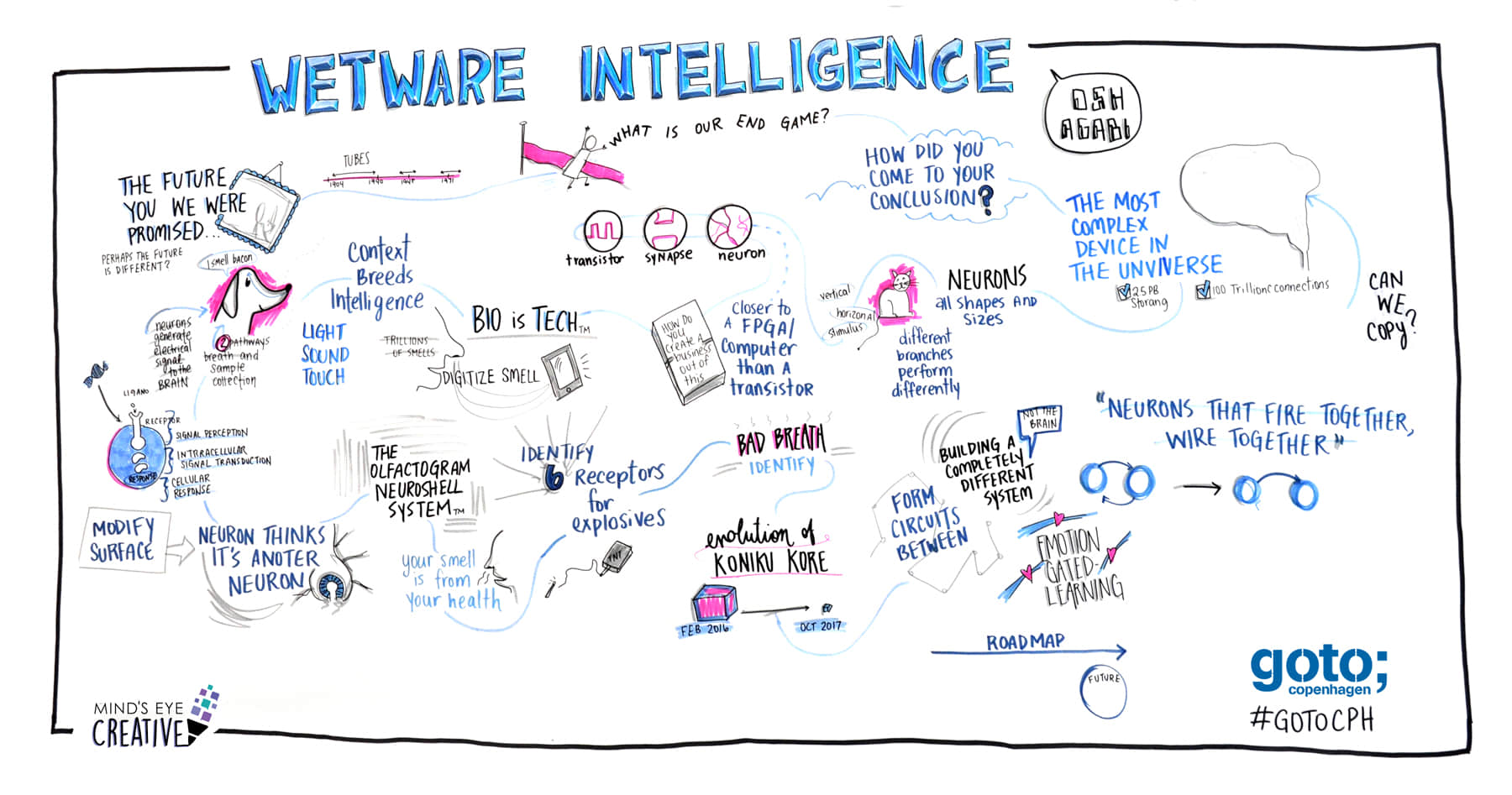 graphic recording of goto cph by Mind's Eye Creative