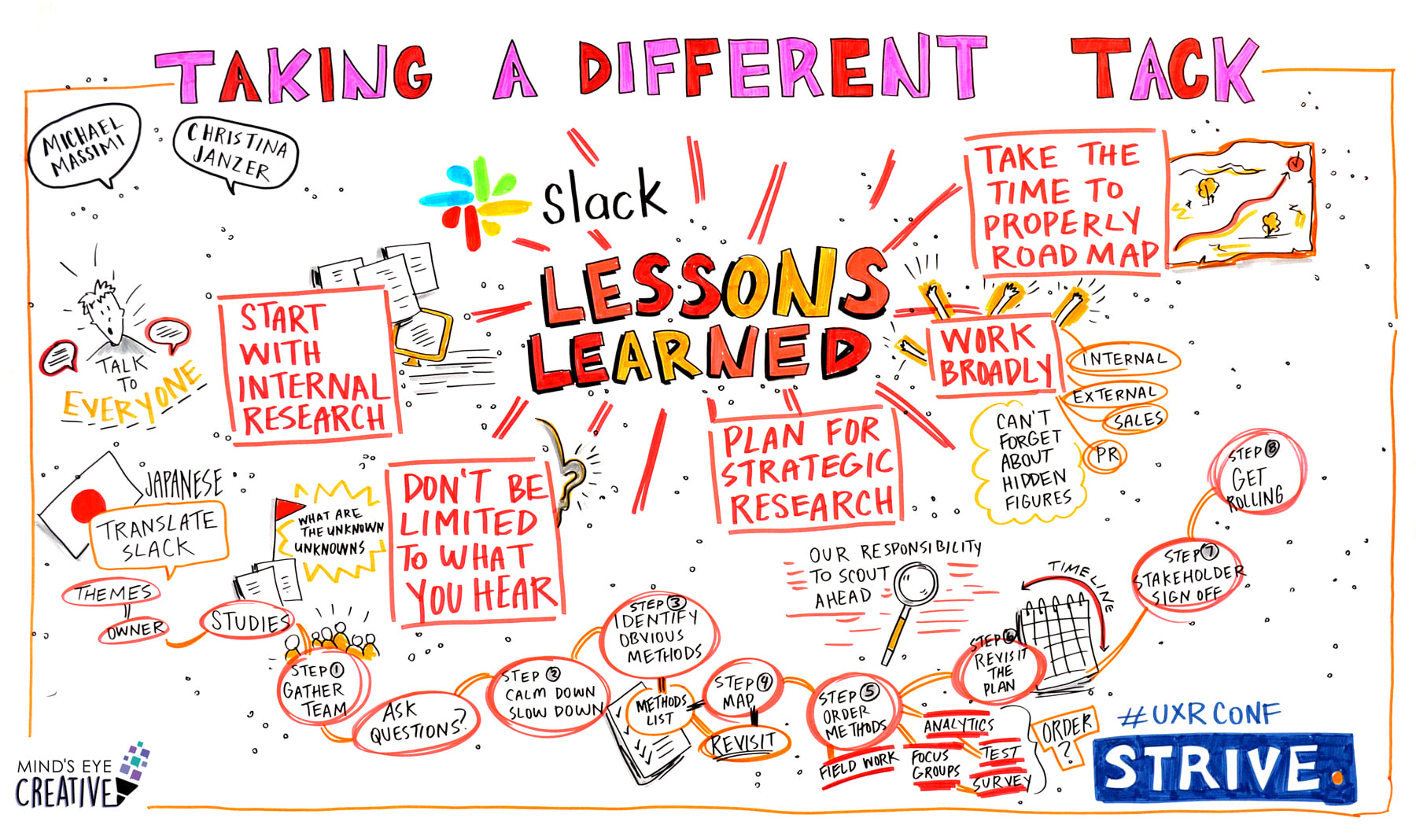 Sketchnote graphic from Strive conference in Toronto 2019
